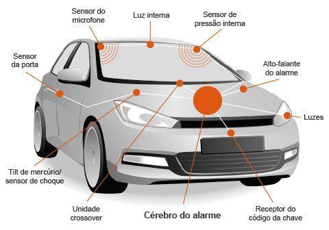 Infográfico sobre Funcionamento do Alarme Automotivo. Saiba como funciona um alarme de carro.