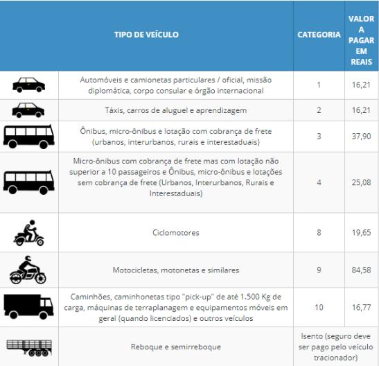 imagem de tabela com veículos e preços a pagar no seguro dpvat